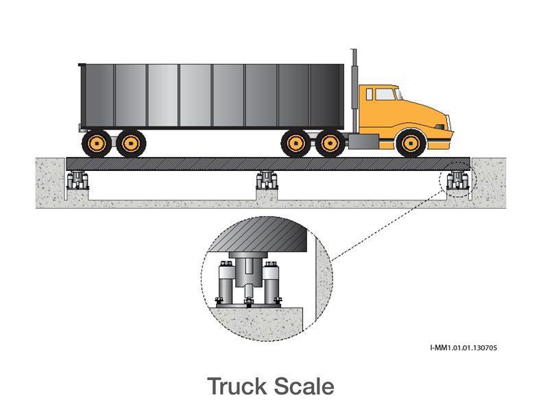Truck Scale
