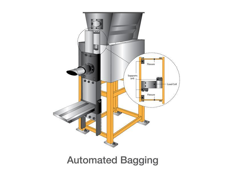 Automated Bagging